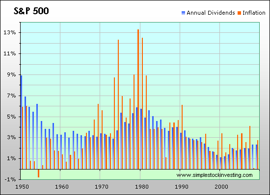 Dividend Distribution Rate Of The S P 500 Index Versus Inflation