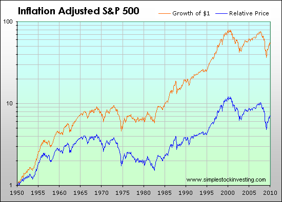 S&P 500 Monthly Return Chart