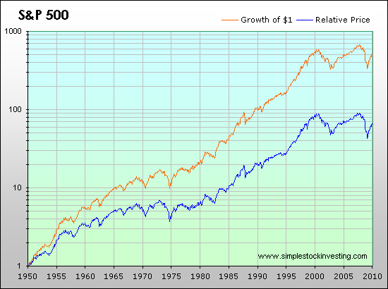 Relative price and total return of the S&P 500 index
