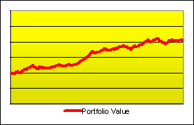 Graph of the value of an investment doubling during a period of time.