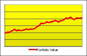 Investment Performance Measurement: Return, Risk, Alpha & Beta