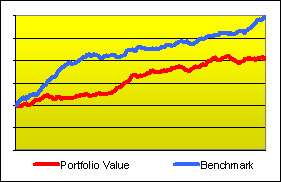 Graph of the value of an investment doubling but underperforming a benchmark that tripled.
