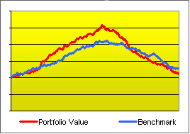 Graph of an investment beating a benchmark when on the rise and falling back during a later drawdown, to end up underperforming for the full period.