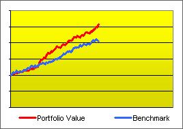 Graph of an investment beating a benchmark with both on the rise.